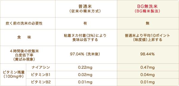 BG無洗米と普通米の比較